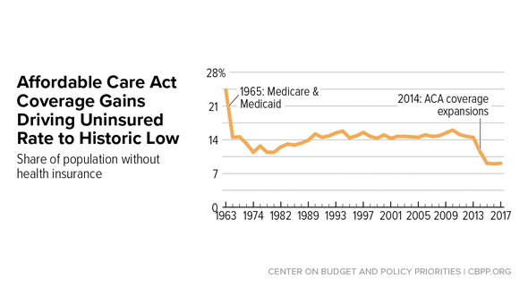 In Focus: Affordable Care Act Coverage Gains Driving Uninsured Rate to Historic Low
