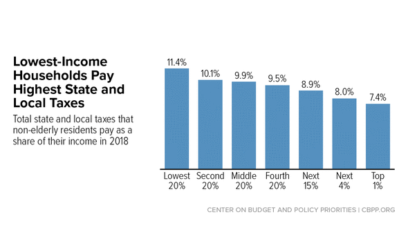 In Focus: Lowest-Income Households Pay Highest State and Local Taxes