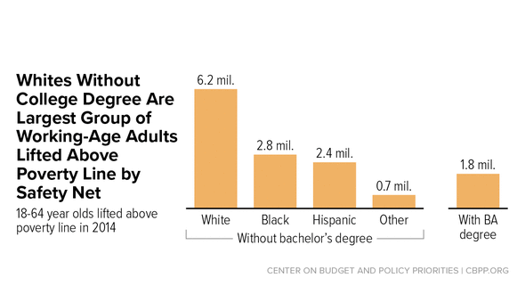 In Focus: Whites Without College Degree Are Largest Group of Working-Age Adults Lifted Above Poverty Line by Safety Net