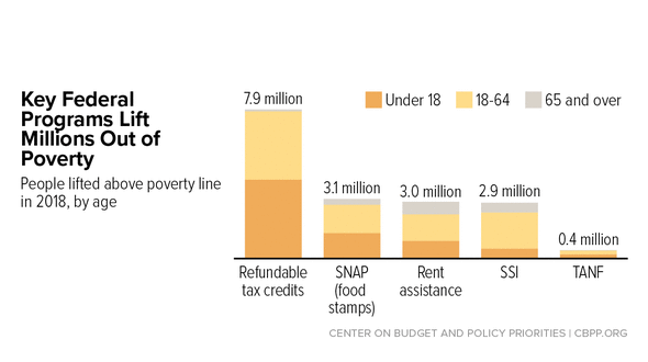 In Focus: Key Federal Programs Lift Millions Out of Poverty