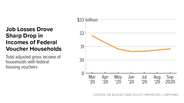 In Focus: Job Losses Drove Sharp Drop in Incomes of Federal Voucher Households