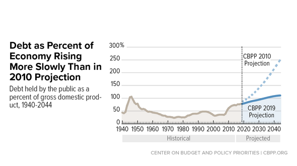 In Focus: Debt as Percent of Economy Rising More Slowly Than in 2010 Projection