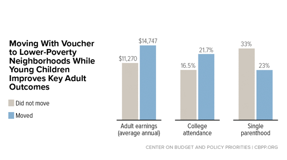 In Focus: Moving with Voucher to Lower-Poverty Neighborhoods While Young Children Improves Key Adult Outcomes