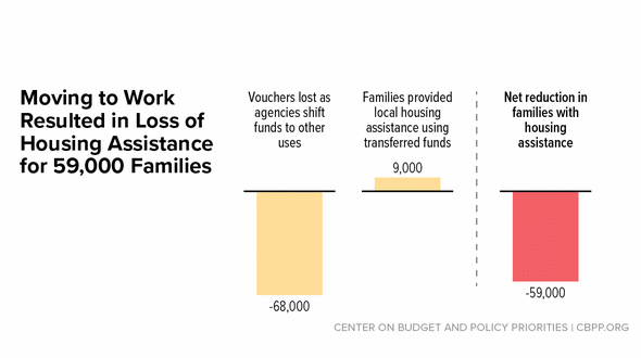 In Focus: Moving to Work Resulted in Loss of Housing Assistance for 59,000