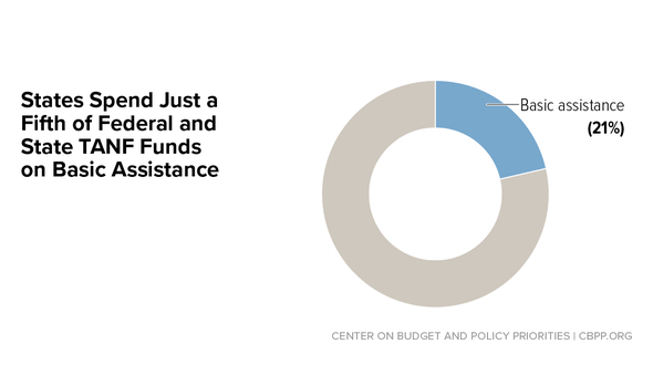 In Focus: States Spend Just a Fifth of Federal and State TANF Funds on Basic Assistance