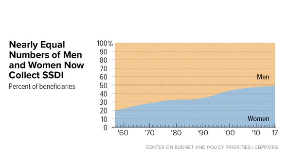 In Focus: Nearly Equal Numbers of Men and Women Now Collect SSDI