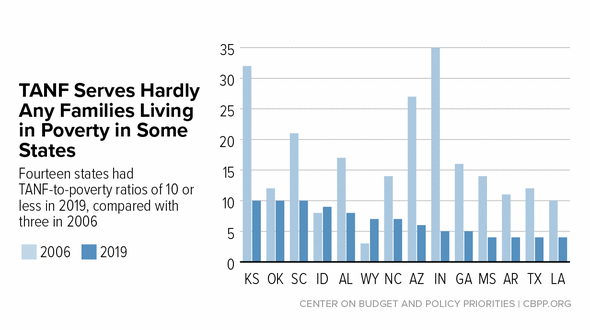 In Focus: TANF Serves Hardly Any Families Living in Poverty in Some States