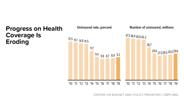 In Focus: Progress on Health Coverage Is Eroding