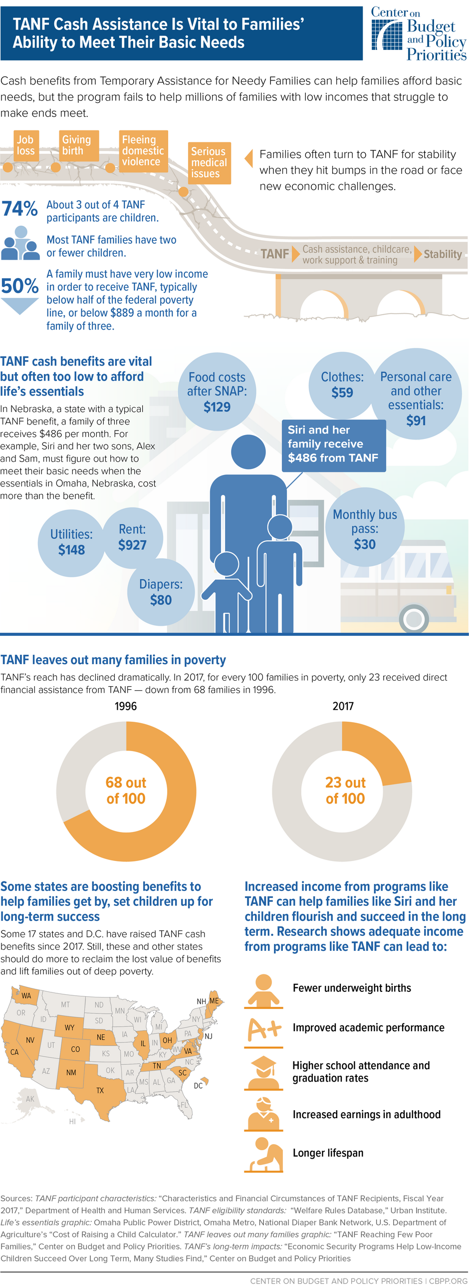 Infographic: TANF Cash Assistance Is Vital to Families'Ability to Meet Their Basic Needs