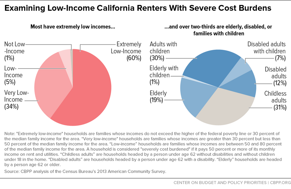 Examining Low Income California Renters With Severe Cost Burdens