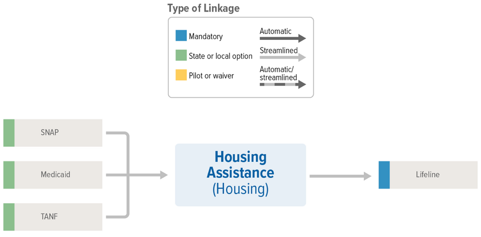 Housing Linkages