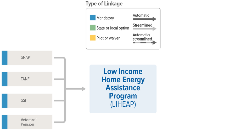 LIHEAP Linkages