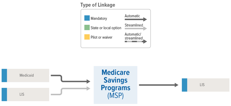MSP Linkages