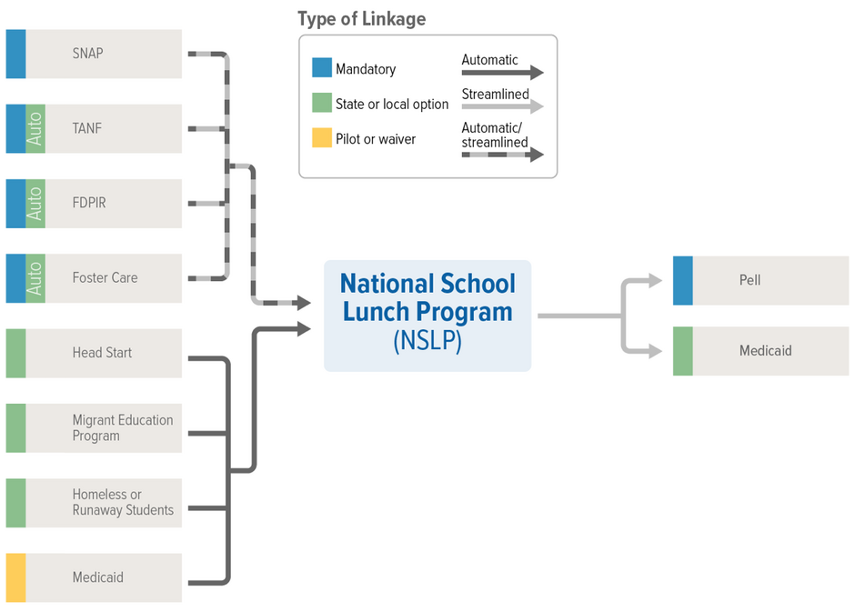 NLSP Linkages