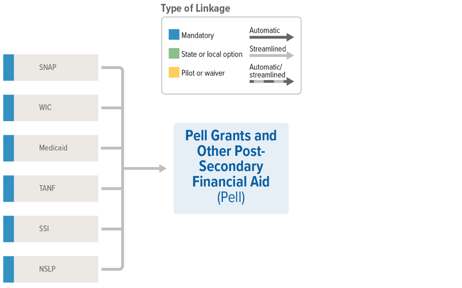 Pell Linkages