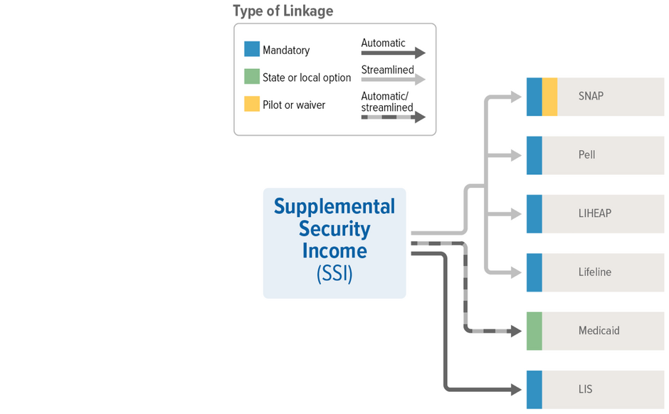 SSI Linkages