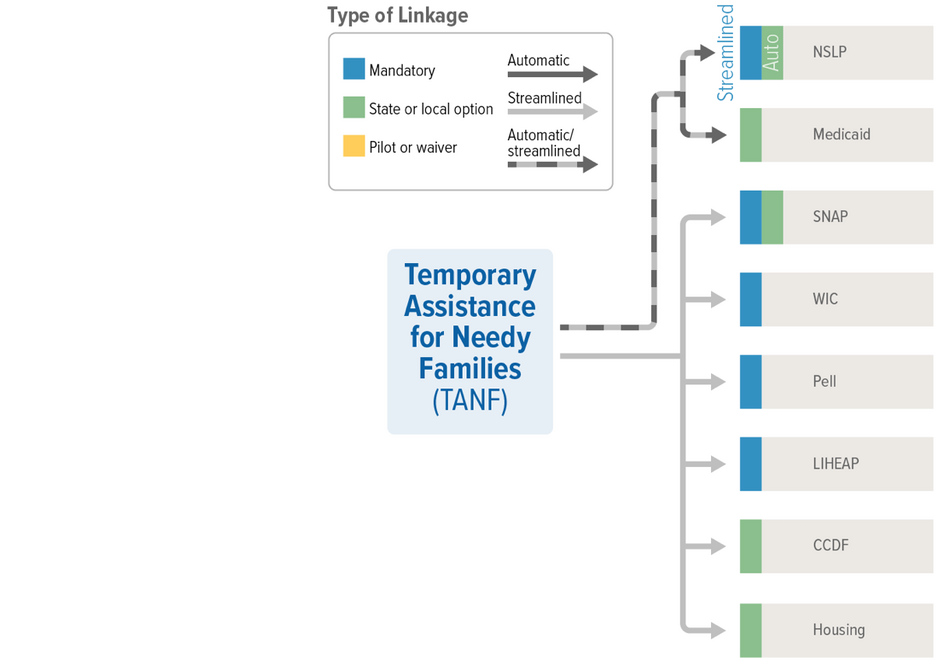 TANF Linkages