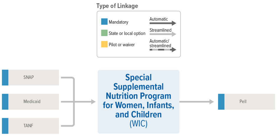 WIC Linkages