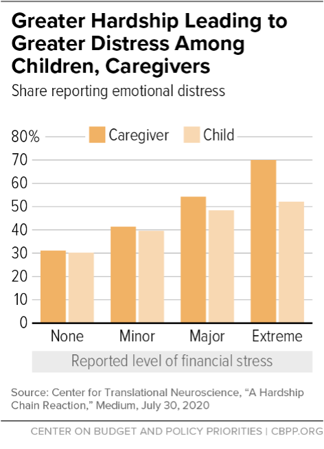 Greater Hardship Leading to Greater Distress Among Children, Caregivers