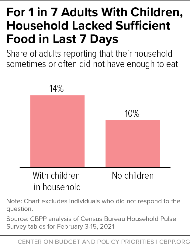 For 1 in 7 Adults With Children, Household Lacked Sufficient Food in Last 7 Days