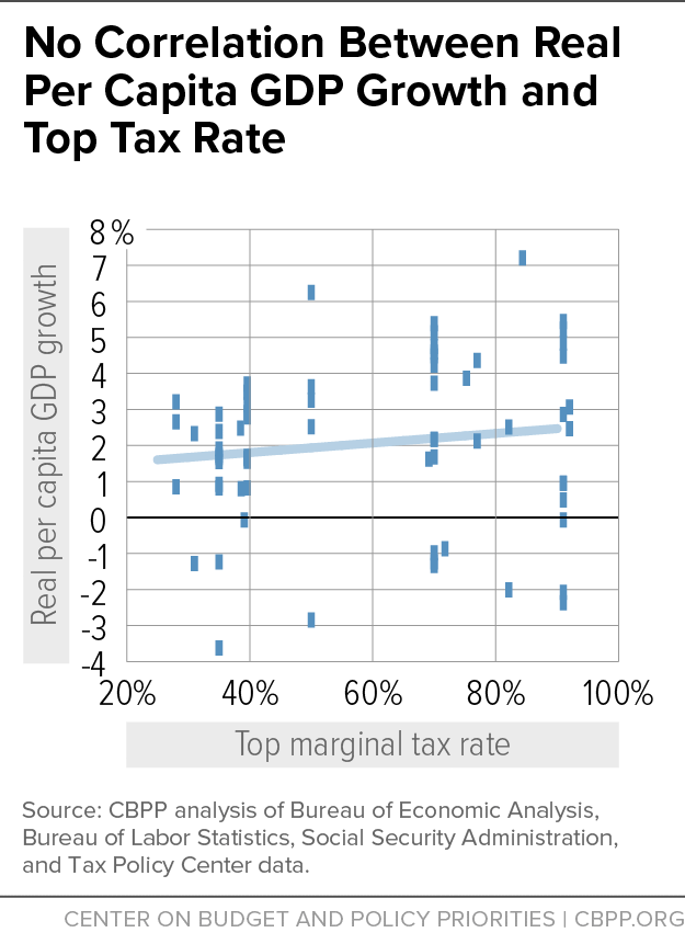 No Correlation Between Real Per Capita GDP Growth and Top Tax Rate