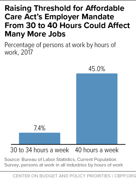 Raising Threshold for Affordable Care Act's Employer Mandate From 30 to 40 Hours Could Affect Many More Jobs