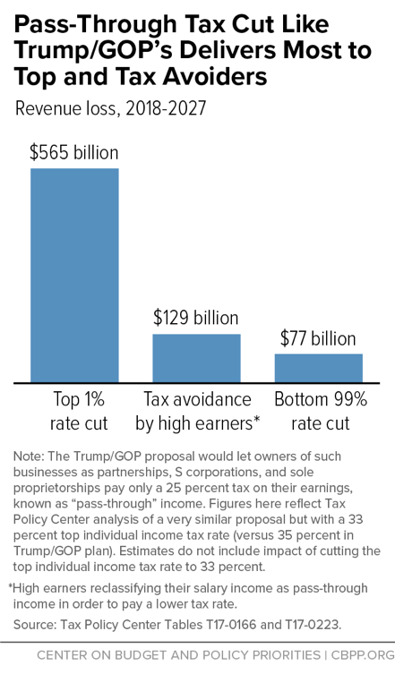 Pass-Through Tax Cut Like Trump/GOP's Delivers Most to Top and Tax Avoiders