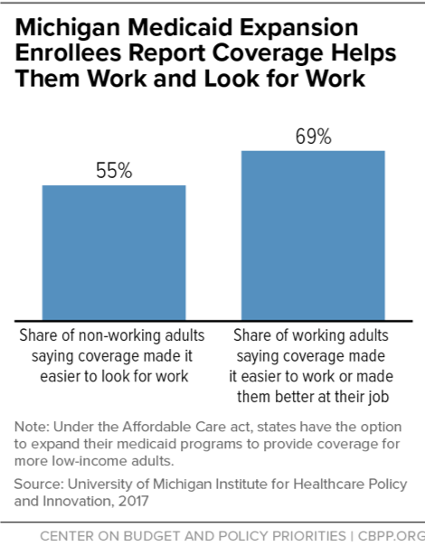 Michigan Medicaid Expansion Enrollees Report Coverage Helps Them Work and Look for Work