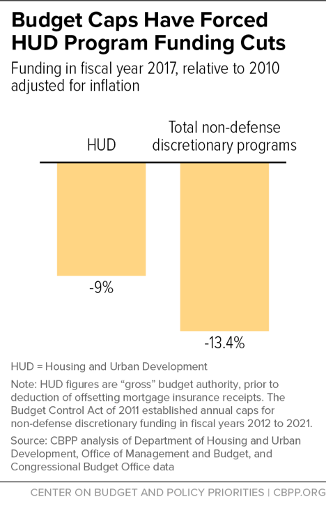 Budget Caps Have Forced HUD Program Funding Cuts