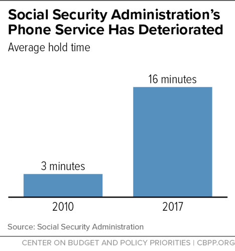 Social Security Administration's Phone Service Has Deteriorated