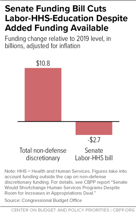 Senate Funding BIll Cuts Labor-HHS-Education Despite Added Funding Available