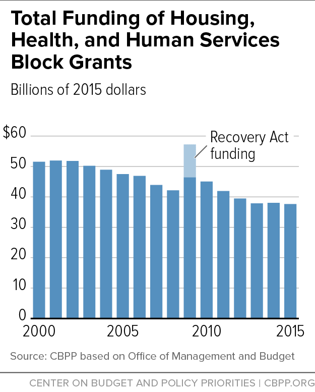 Total Funding of Housing, Health, and Human Services Block Grants