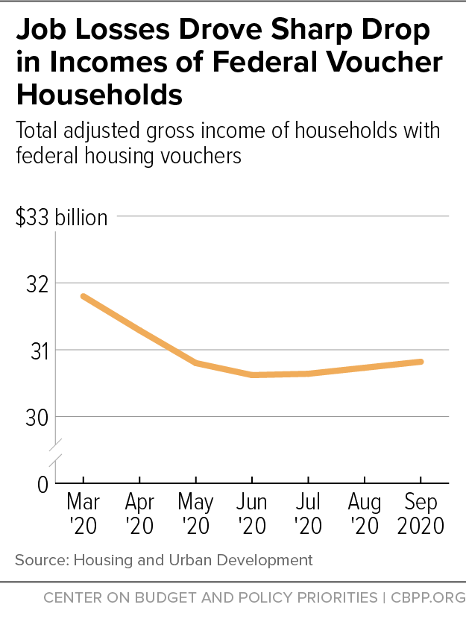 Job Losses Drove Sharp Drop in Incomes of Federal Voucher Households