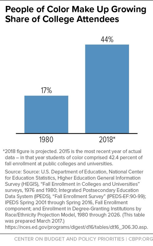 People of Color Make Up Growing Share of College Attendees