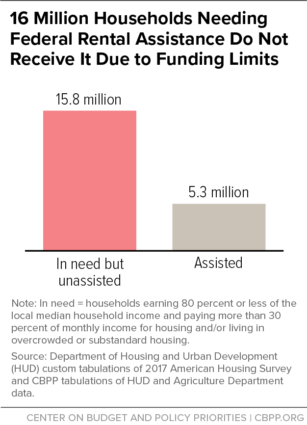 16 Million Households Needing Federal Rental Assistance Do Not Receive It Due to Funding Limits