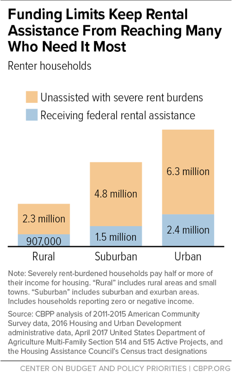 Funding Limits Keep Rental Assistance From Reaching Many Who Need It Most