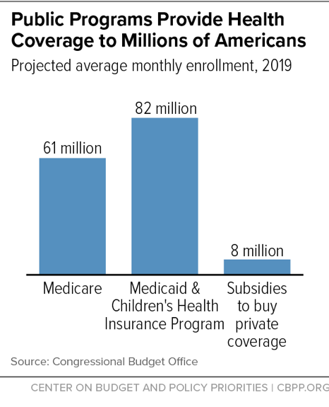 Public Programs Provide Health Coverage to Millions of Americans