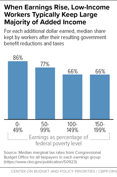 When Earnings Rise, Low-Income Workers Typically Keep Large Majority of Added Income