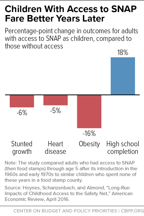 Children With Access to SNAP Fare Better Years Later