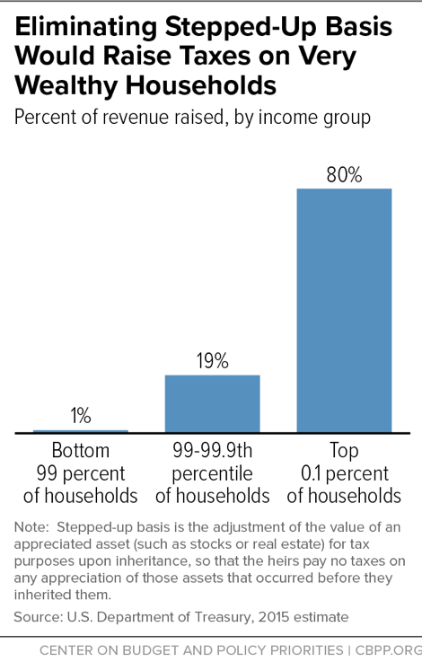 Eliminating Stepped-Up Basis Would Raise Taxes on Very Wealthy Households