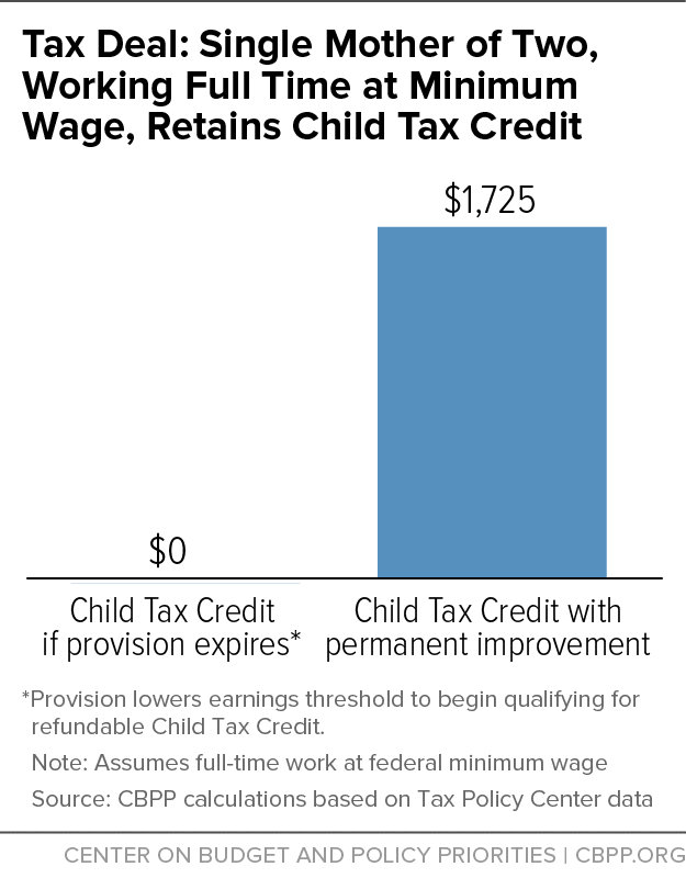 Tax Deal: Single Mother of Two, Working Full Time at Minimum Wage, Retains Child Tax Credit