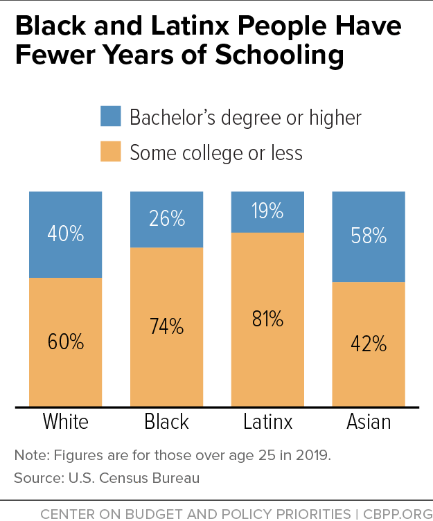 Black and Latinx People Have Fewer Years of Schooling