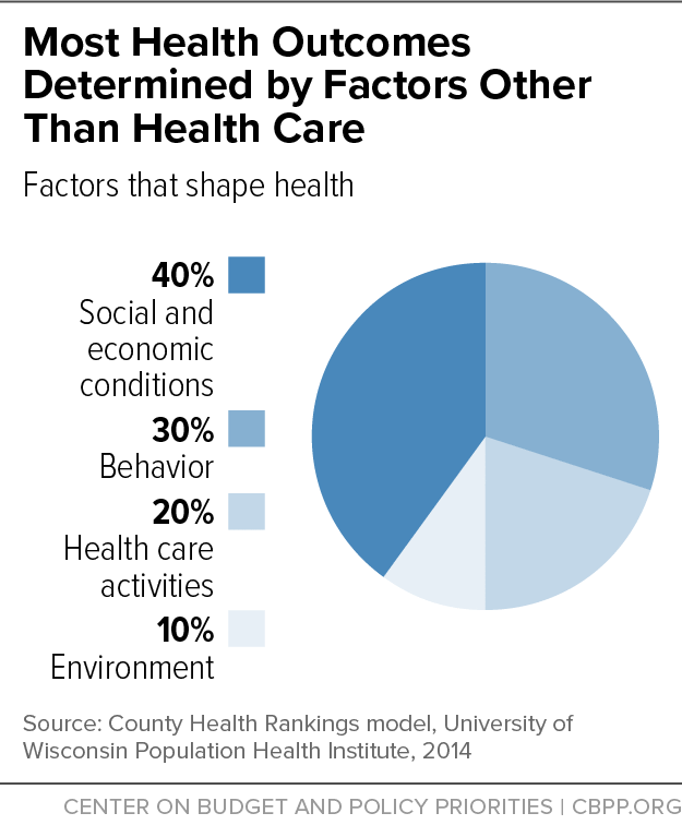 Most Health Outcomes Determined by Factors Other Than Health Care