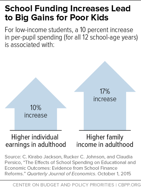 School Funding Increased Lead to Big Gains for Poor Kids