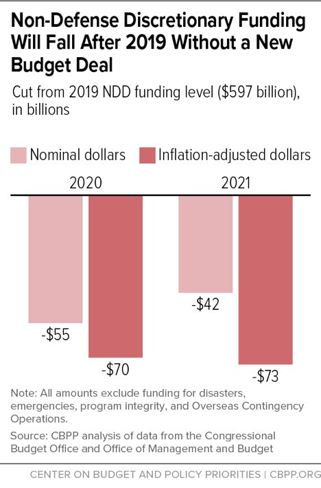 Non-Defense Discretionary Funding Will Fall After 2019 Without a New Budget Deal