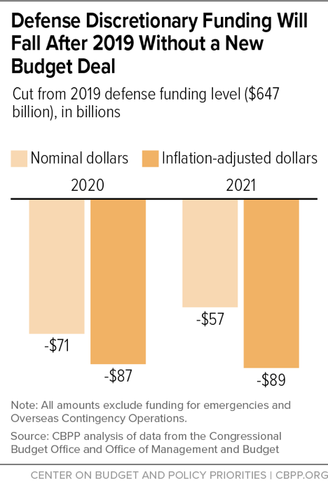 Defense Discretionary Funding Will Fall After 2019 Without a New Budget Deal