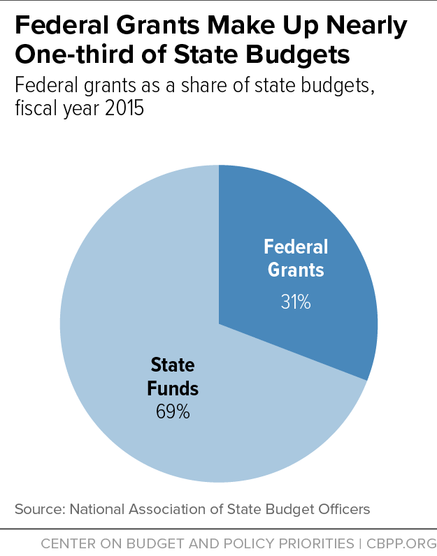 Federal Grants Make Up Nearly One-third of State Budgets
