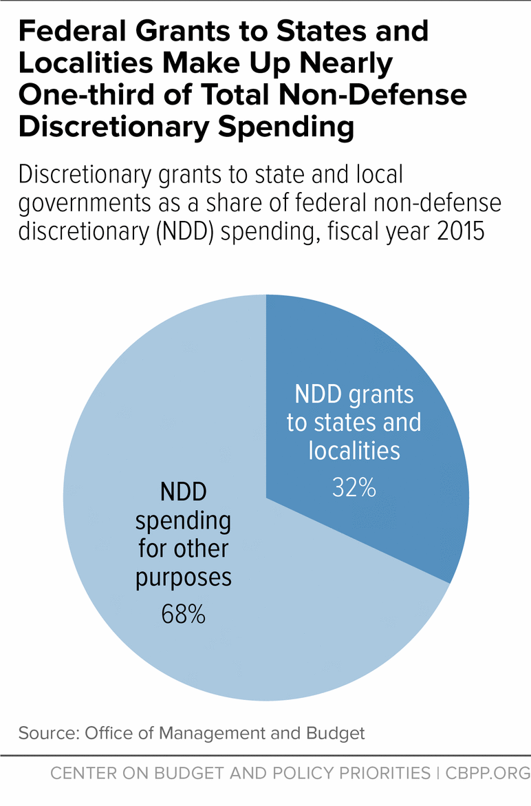 Federal Grants to States and Localities Make Up Nearly One-third of Total Non-Defense Discretionary Spending