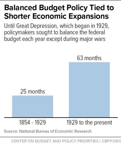 Balanced Budget Policy Tied to Shorter Economic Expansions