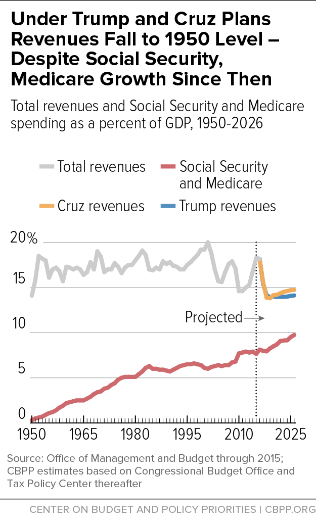 Under Trump and Cruz Plans Revenues Fall to 1950 Level - Despite Social Security, Medicare Growth Since Then